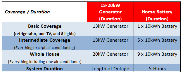 How Do Standby Generators Stack Up Against Home Batteries